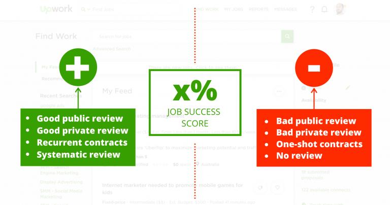 Job Success Score